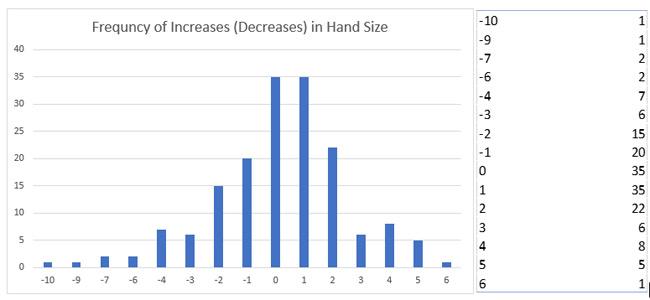 n chart 2