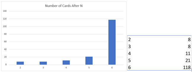 n chart 3
