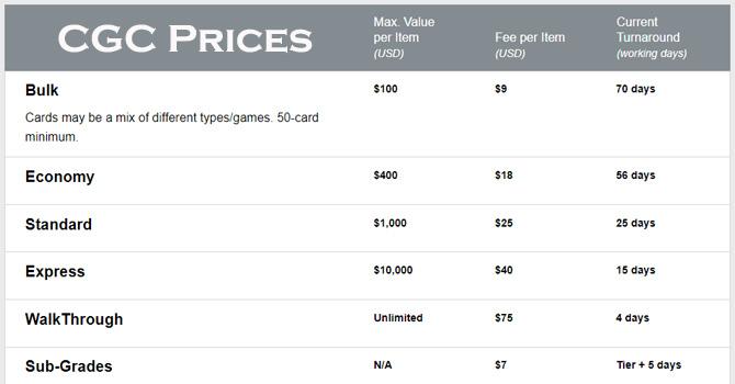 CGC Prices